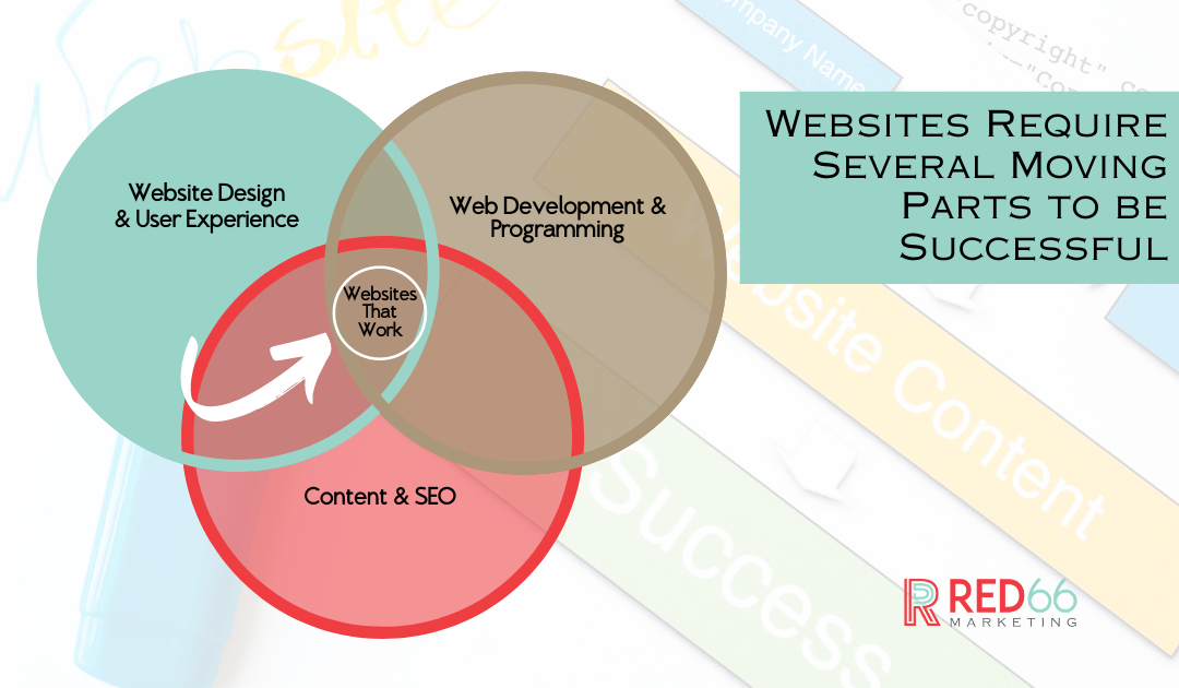 What Does it Take to Have a Successful Website?